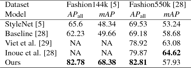 Figure 2 for Diversity in Fashion Recommendation using Semantic Parsing