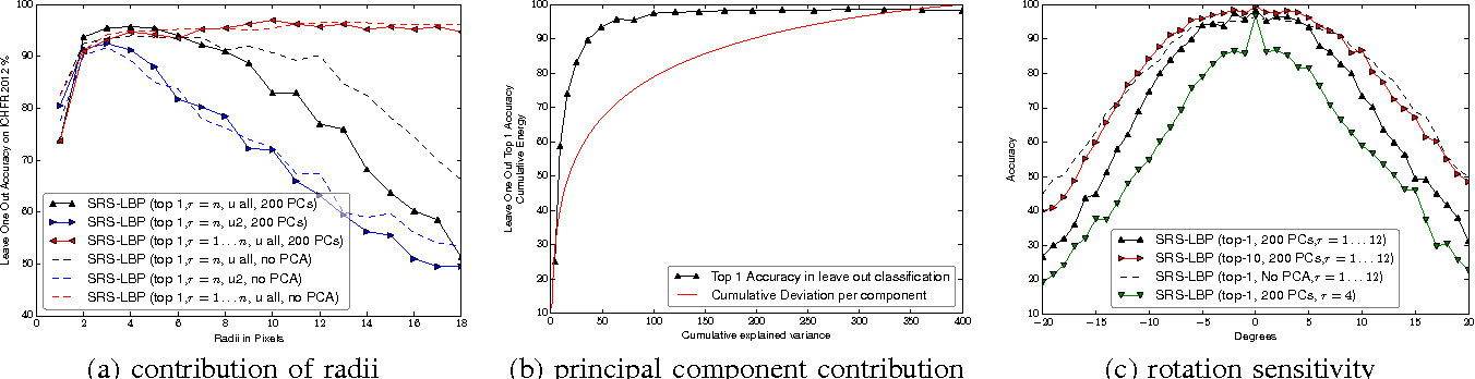 Figure 2 for Sparse Radial Sampling LBP for Writer Identification