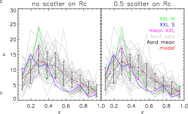 Fig. 14. Redshift distribution of the detected C1 Aardvark clusters for the for B0 (left) and B0.5 (right) profile configurations. Gray lines show the cluster selected population and correspond each to 18.22 deg2 map. The black-dash dotted line stands for the mean and the error bars show the 1-σ deviation. The red-dash line shows our fiducial model (X-ray mapping of the halos + analytical selection). All distributions are normalized to 13.8 deg2 to match the effective area of the XXL Northern (green solid) and XXL Southern (blue solid) fields considering only the pointing innermost 10' (XXL paper XX, Adami et al submitted). The mean of the two XXL fields is in magenta.