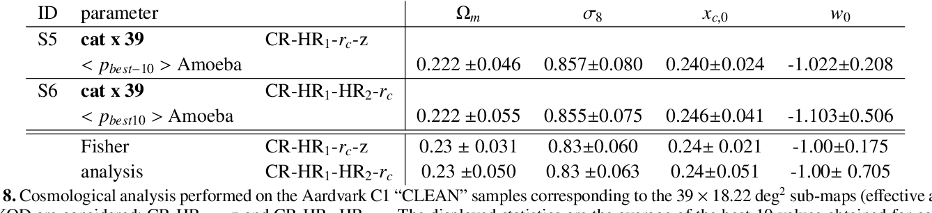 """Table 8. Cosmological analysis performed on the Aardvark C1 """"CLEAN"""" samples corresponding to the 39 × 18.22 deg2 sub-maps (effective area). Two XOD are considered: CR-HR1-rc-z and CR-HR1-HR2-rc. The displayed statistics are the average of the best-10 values obtained for each of the 39 small fields and associated standard deviation. The last two rows give the predictions from the Fisher analysis"""