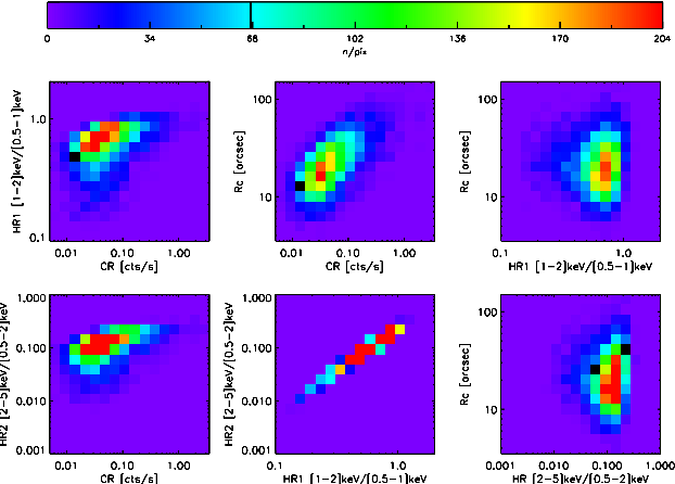 Fig. 2. X-ray Observable Diagram computed for a 700 deg2 cluster survey, observed with 10 ks XMM exposures. The six panels show the 2D projections of the distribution of the four cluster parameters involved in the present study: count-rate (CR) in [0.5-2] keV, hardness ratio HR1 ([1-2]/[0.5-1] keV), HR2 ([2-5]/[0.5-2]) keV, angular cluster size rc. The diagrams are integrated over the 0 < z < 2 range, but this fifth dimension can be uncompressed if redshifts are available, which significantly increases the cosmological constraining power of the ASpiX method. Error measurements are not implemented in this example.