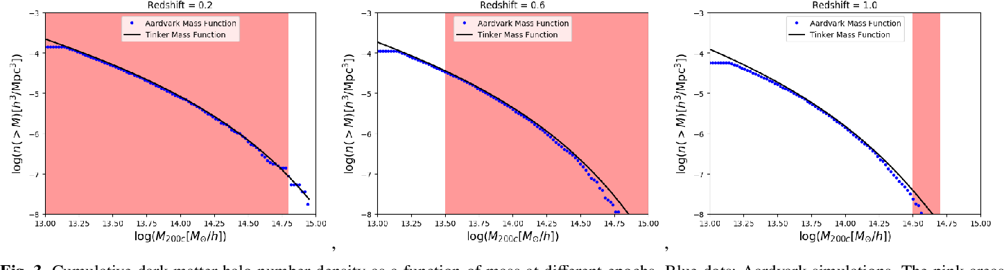 Fig. 3. Cumulative dark matter halo number density as a function of mass at different epochs. Blue dots: Aardvark simulations. The pink areas show the mass range encompassed by the C1 selection. The mass scale of 1013.2 M represents the halo mass resolution limit of the simulations