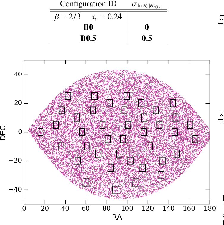 Fig. 5. Typical ICM emissivity maps from the Aardvark simulations. The panels show a 25 deg2 field in the four bands of interest for the current study, namely: [0.5-2] keV, [0.5-1] keV, [1-2] keV and [2-5] keV. No background, instrumental effects and AGN are added. Cluster detection is performed in the [0.5-2] keV band