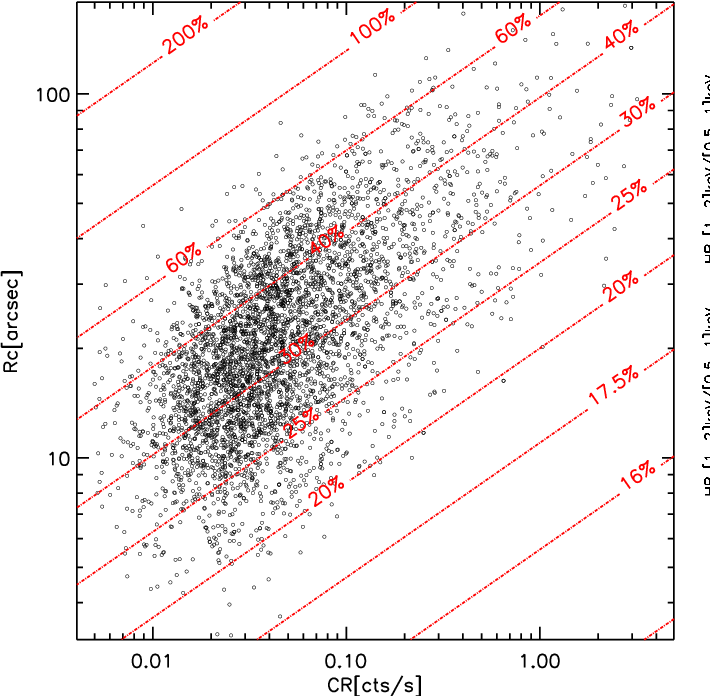 Fig. 9. The red lines show the adopted measurement-error model as a function of the nominal total [0.5-2] keV count-rate and apparent core radius; the black circles are the detected Aardvark C1 clusters, drawn to highlight the cluster locus in this parameter space. Practically, the error on CR and rc are randomly ascribed from a log-normal distribution with the dispersion given in the plot. Errors on HR1 and HR2 are assumed to be respectively the same and the double values obtained for a given [CR, rc] combination. The model assumes a mean vignetting value.