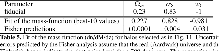 Table 5. Fit of the mass function (dn/dM/dz) for halos selected as in Fig. 11. Uncertainties on the mass measurements are assumed to be null. The errors predicted by the Fisher analysis assume that the real (Aardvark) universe and the fitted model have exactly the same mass function (namely Tinker's), hence indicate the shot noise level for a 700 deg2 area. The comparison between the Fisher predictions and the fit results provides an estimate of the impact of the Tinker hypothesis for this particular halo sample.