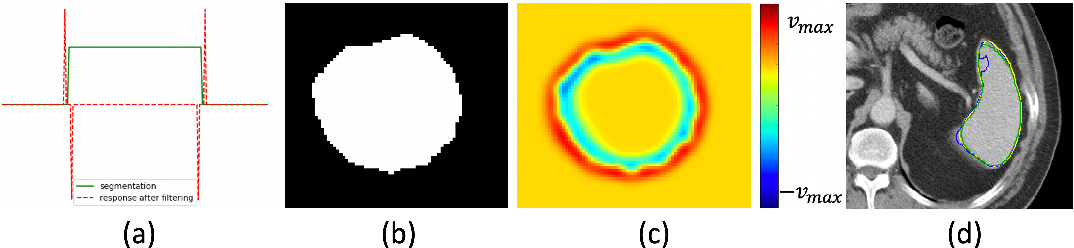 Figure 1 for Enhancing Foreground Boundaries for Medical Image Segmentation