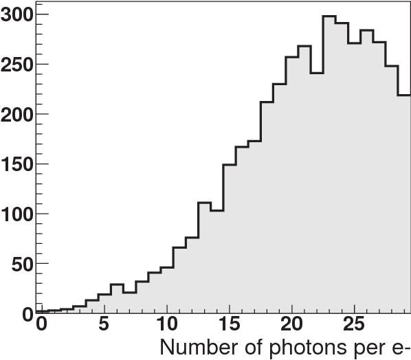 Fig. 3: Number of optical photons per electron, in the case of photoionization conversion of the 511 keV gamma, in Geant4 simulation.