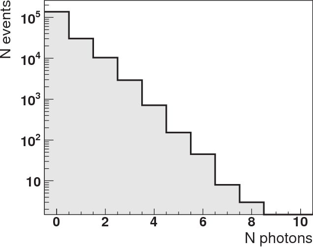 Fig. 4: Number of photoelectrons produced per one event, at the PMT photocathode, as predicted in Geant4 simulation.