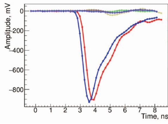 Fig. 6: Signals in coincidence of the two detectors. Rise time of about 650 ps.
