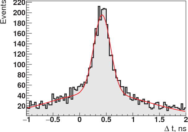 Fig. 7: Difference in time between the two detectors, FWHM of the distribution about 270 ps