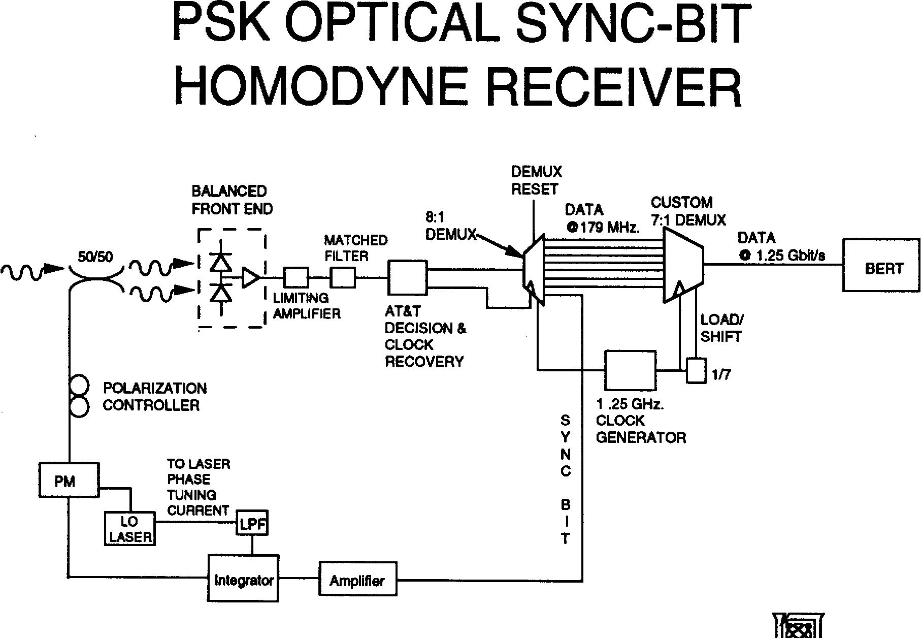 8 Psk Block Diagram Wiring Library Qam Receiver Optical Sync Bit Homodyne