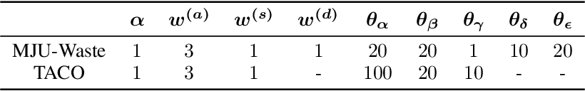 Figure 4 for A Multi-Level Approach to Waste Object Segmentation