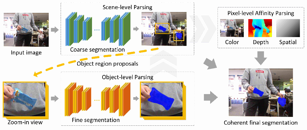Figure 3 for A Multi-Level Approach to Waste Object Segmentation