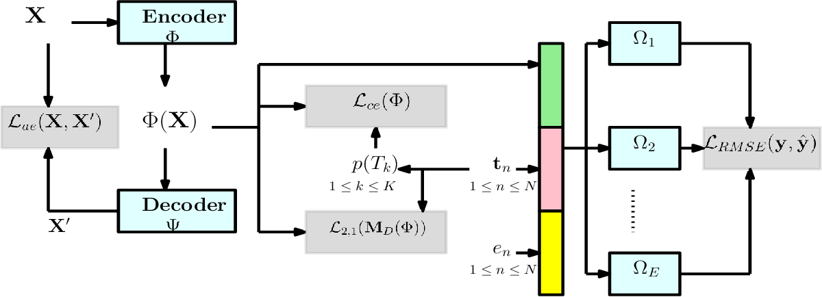 Figure 3 for Hi-CI: Deep Causal Inference in High Dimensions