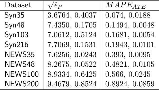 Figure 2 for Hi-CI: Deep Causal Inference in High Dimensions