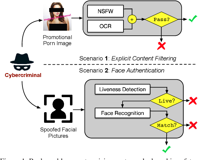 Figure 1 for Enhancing Cross-task Transferability of Adversarial Examples with Dispersion Reduction