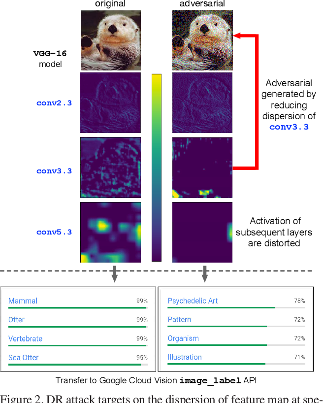 Figure 3 for Enhancing Cross-task Transferability of Adversarial Examples with Dispersion Reduction