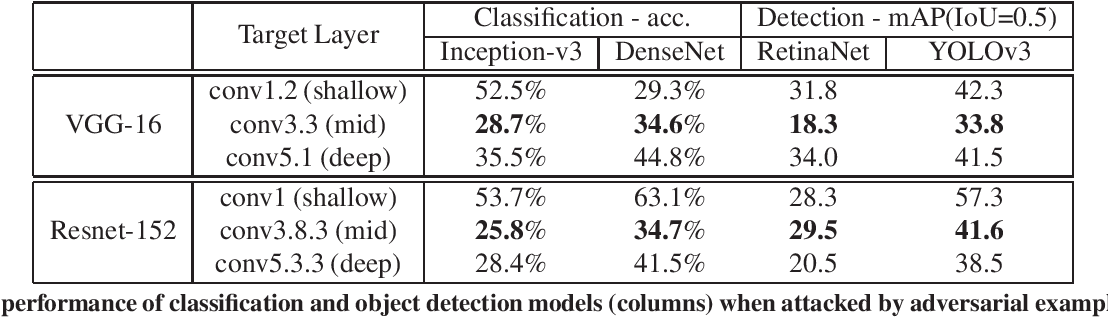 Figure 2 for Enhancing Cross-task Transferability of Adversarial Examples with Dispersion Reduction