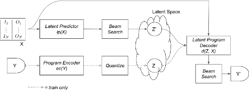 Figure 3 for Latent Programmer: Discrete Latent Codes for Program Synthesis