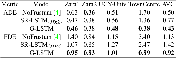 Figure 4 for Graph2Kernel Grid-LSTM: A Multi-Cued Model for Pedestrian Trajectory Prediction by Learning Adaptive Neighborhoods