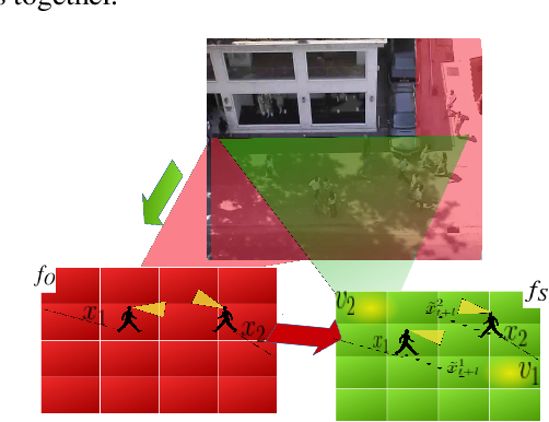 Figure 1 for Graph2Kernel Grid-LSTM: A Multi-Cued Model for Pedestrian Trajectory Prediction by Learning Adaptive Neighborhoods