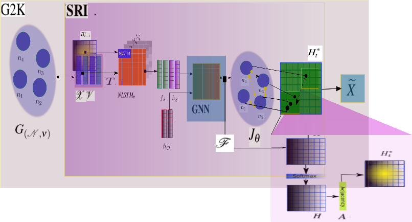Figure 3 for Graph2Kernel Grid-LSTM: A Multi-Cued Model for Pedestrian Trajectory Prediction by Learning Adaptive Neighborhoods
