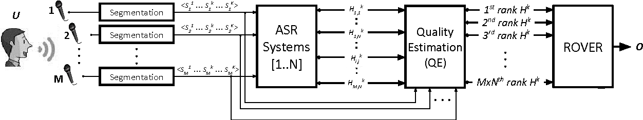 Figure 3 for Automatic Quality Estimation for ASR System Combination