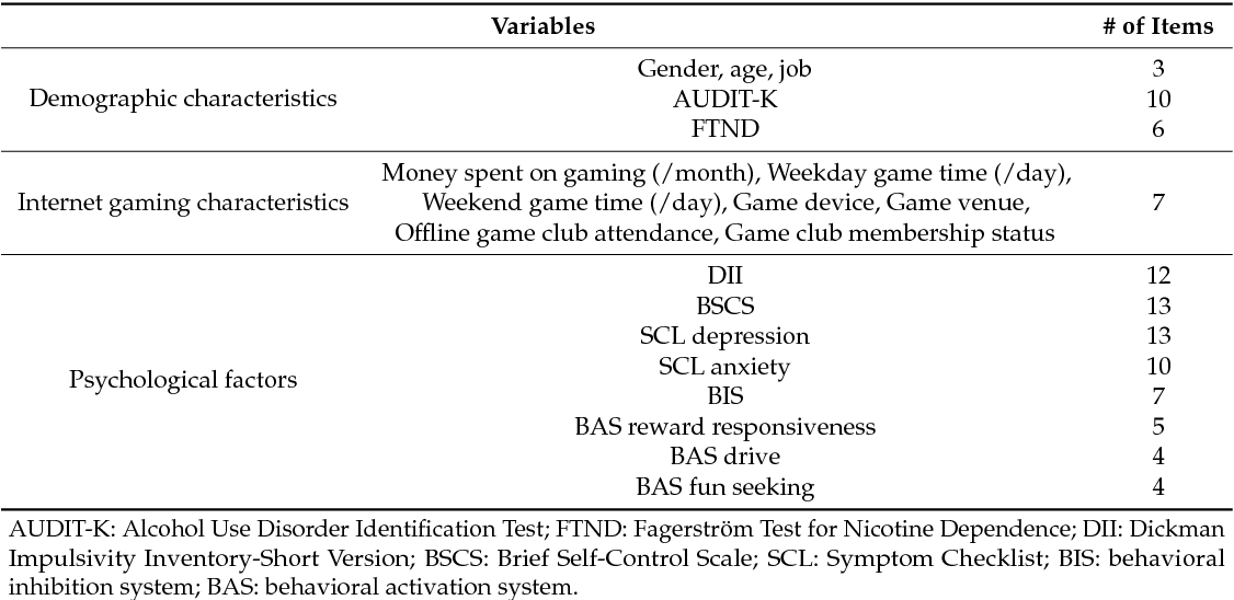Table 1 from Risk Factors for Internet Gaming Disorder