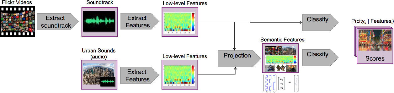 Figure 1 for City-Identification of Flickr Videos Using Semantic Acoustic Features