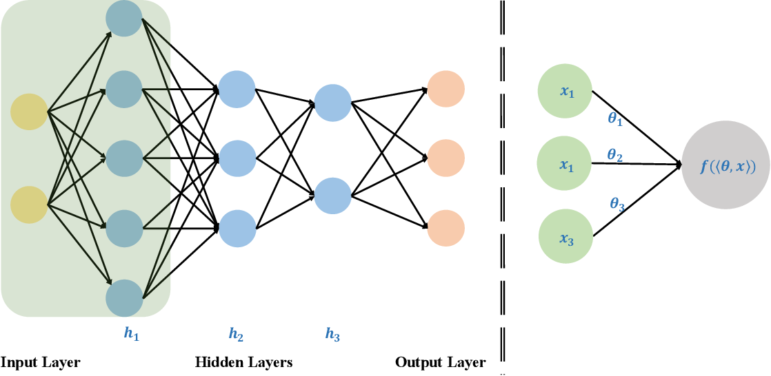 Figure 2 for Experimental Quantum Generative Adversarial Networks for Image Generation