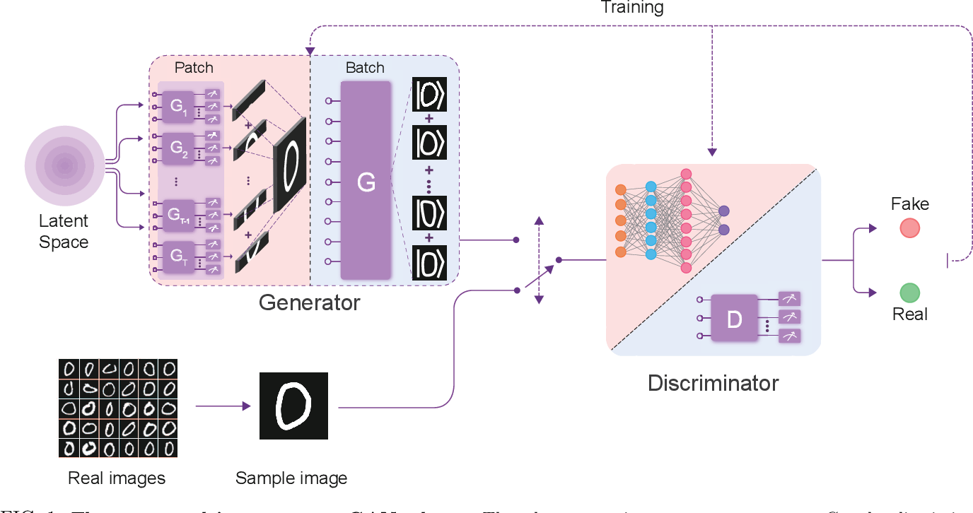 Figure 1 for Experimental Quantum Generative Adversarial Networks for Image Generation