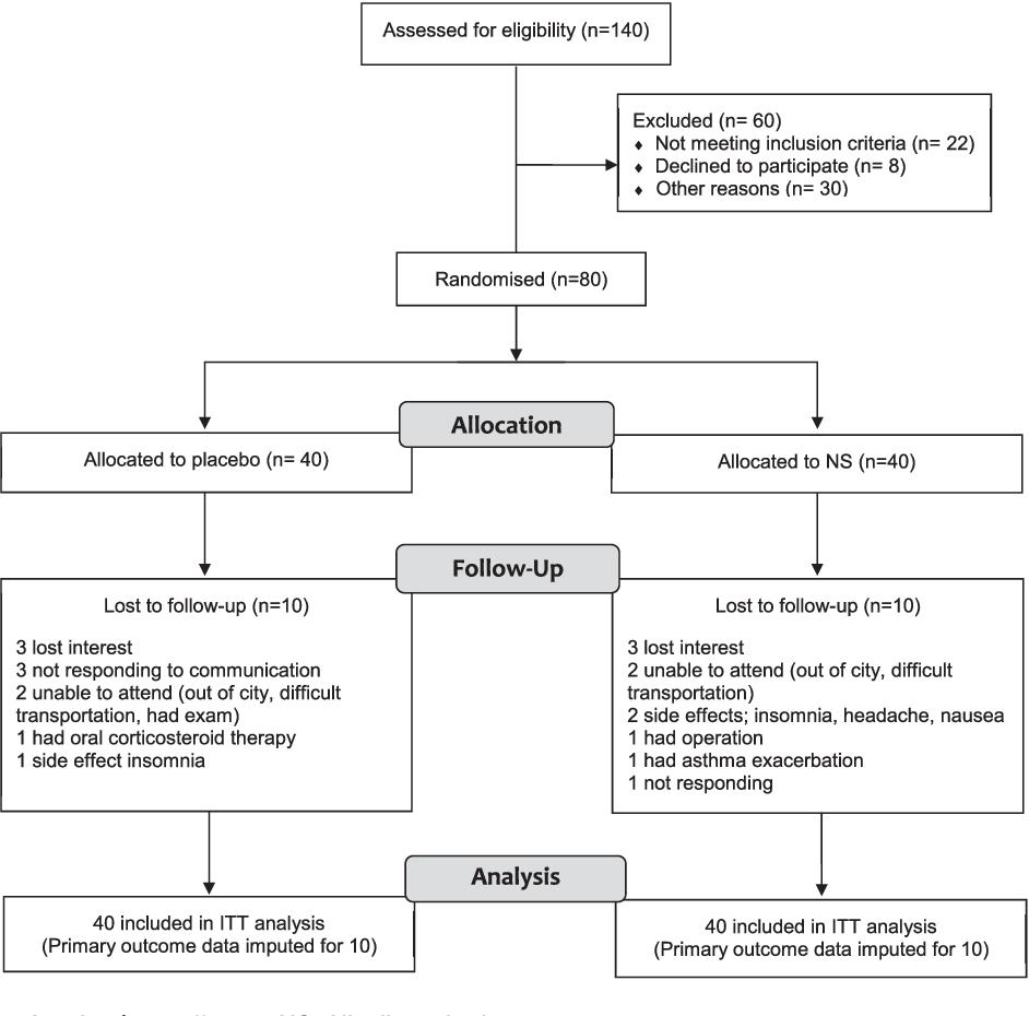 Nigella sativa Supplementation Improves Asthma Control and
