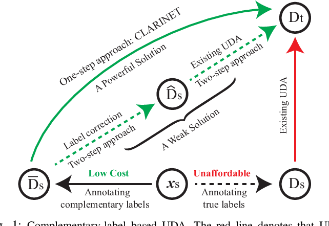 Figure 1 for Learning from a Complementary-label Source Domain: Theory and Algorithms