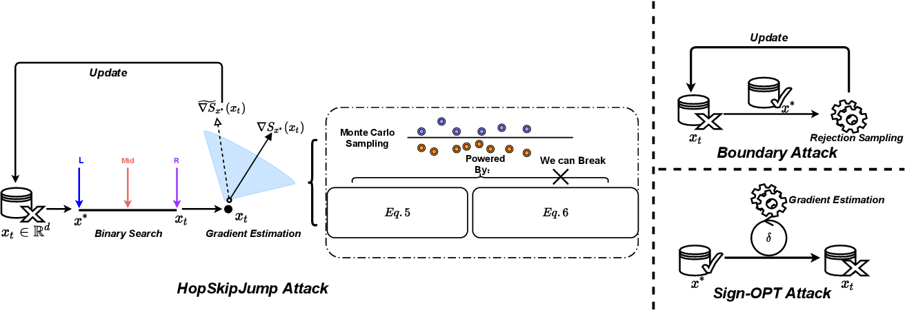 Figure 1 for PredCoin: Defense against Query-based Hard-label Attack