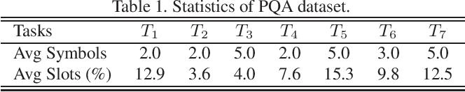 Figure 2 for PQA: Perceptual Question Answering