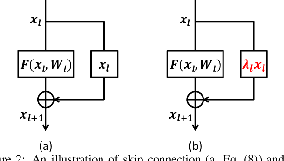 Figure 3 for Learning Transferable Adversarial Examples via Ghost Networks