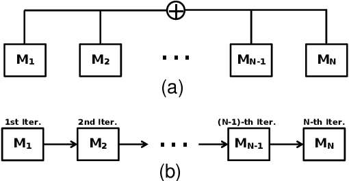 Figure 4 for Learning Transferable Adversarial Examples via Ghost Networks