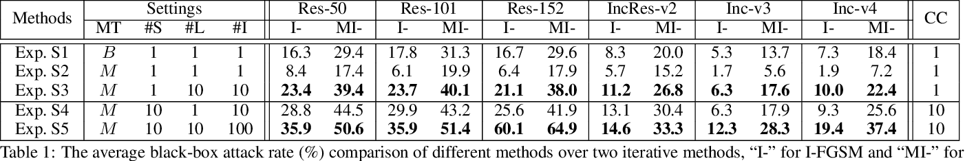Figure 2 for Learning Transferable Adversarial Examples via Ghost Networks