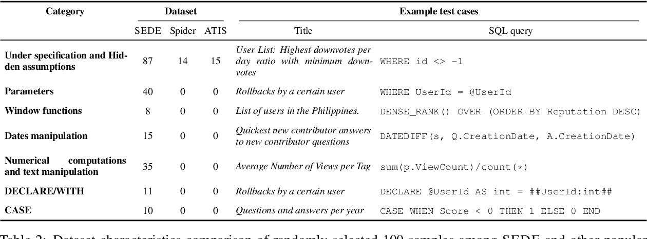 Figure 3 for Text-to-SQL in the Wild: A Naturally-Occurring Dataset Based on Stack Exchange Data