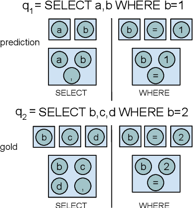 Figure 2 for Text-to-SQL in the Wild: A Naturally-Occurring Dataset Based on Stack Exchange Data