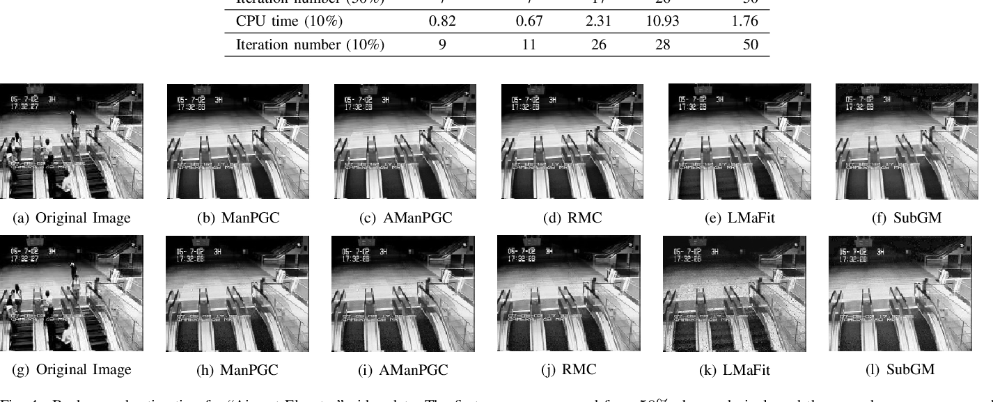 Figure 4 for Robust Low-rank Matrix Completion via an Alternating Manifold Proximal Gradient Continuation Method