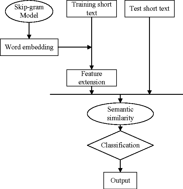 Figure 1 from WEFEST: Word Embedding Feature Extension for Short