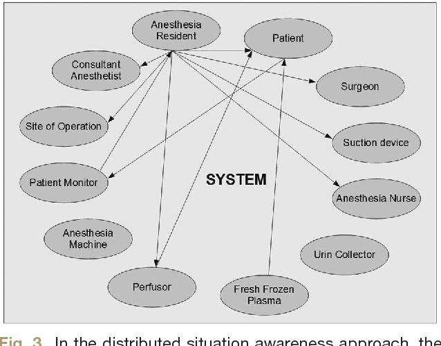 Situation Awareness In Anesthesia Concept And Research Semantic