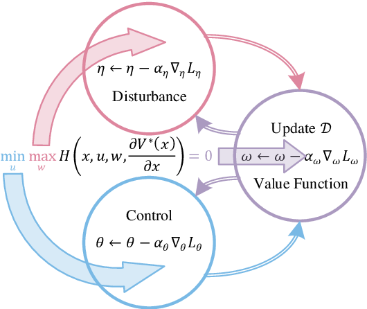 Figure 1 for Ternary Policy Iteration Algorithm for Nonlinear Robust Control