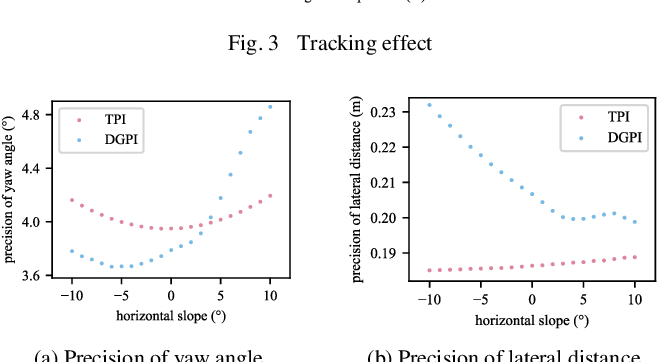 Figure 4 for Ternary Policy Iteration Algorithm for Nonlinear Robust Control