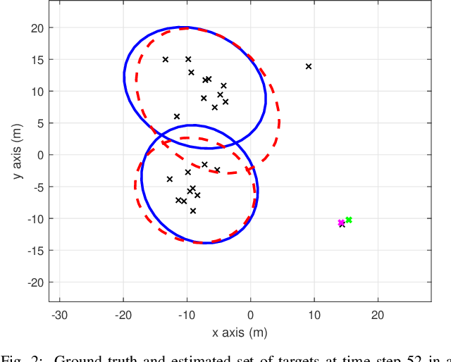 Figure 2 for A Poisson multi-Bernoulli mixture filter for coexisting point and extended targets