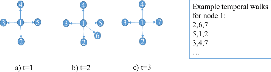 Figure 2 for Dynamic Graph Embedding via LSTM History Tracking