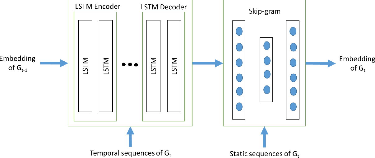 Figure 3 for Dynamic Graph Embedding via LSTM History Tracking