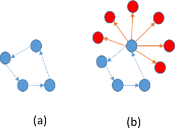 Figure 4 for Dynamic Graph Embedding via LSTM History Tracking