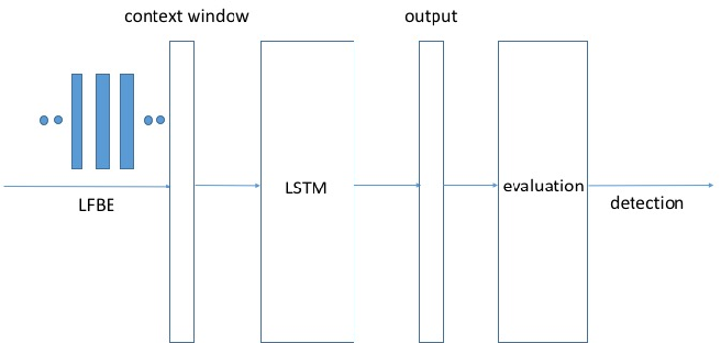 Figure 1 for Max-Pooling Loss Training of Long Short-Term Memory Networks for Small-Footprint Keyword Spotting